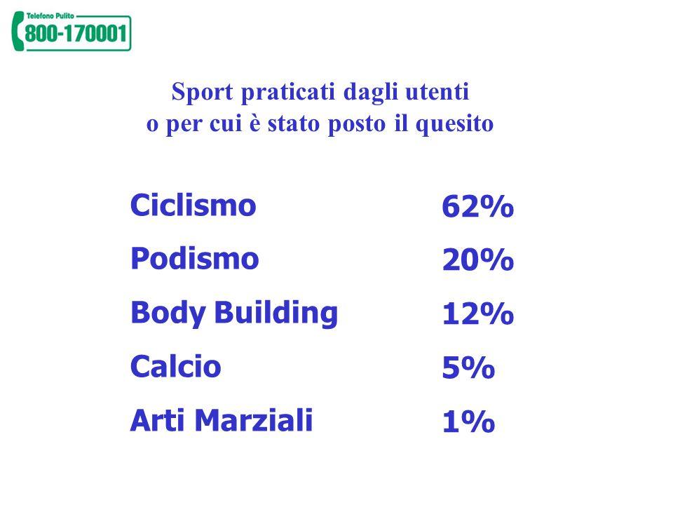 Sport praticati dagli utenti o per cui è stato posto il quesito Ciclismo Podismo Body Building Calcio Arti Marziali 62% 20% 12% 5% 1%
