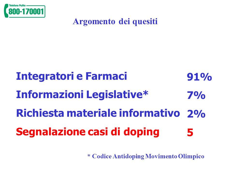 Argomento dei quesiti Integratori e Farmaci Informazioni Legislative* Richiesta materiale informativo Segnalazione casi di doping 91% 7% 2% 5 * Codice