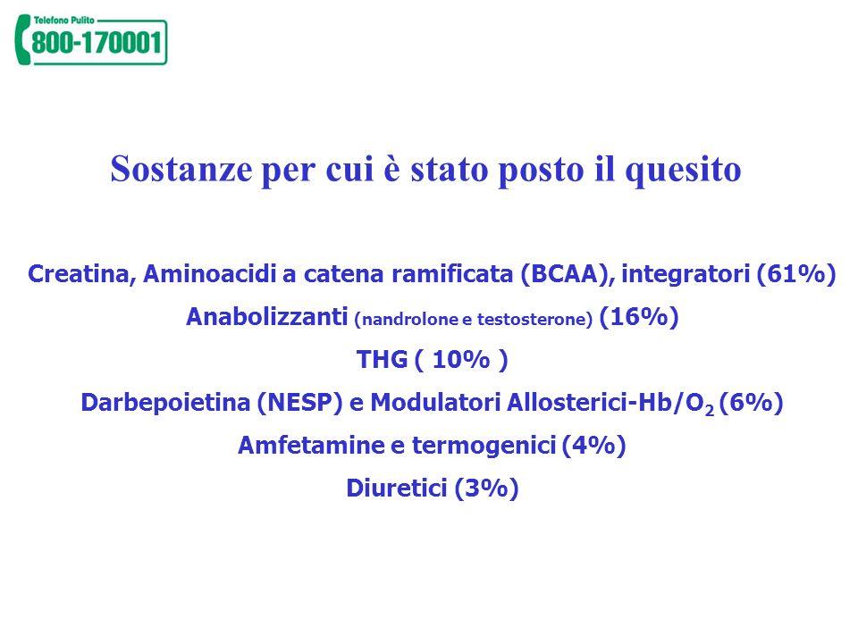 Sostanze per cui è stato posto il quesito Creatina, Aminoacidi a catena ramificata (BCAA), integratori (61%) Anabolizzanti (nandrolone e testosterone)