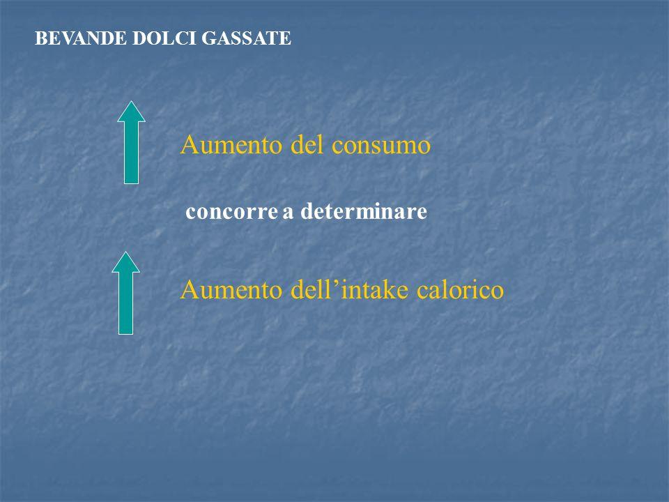 Aumento del consumo Aumento dellintake calorico BEVANDE DOLCI GASSATE concorre a determinare