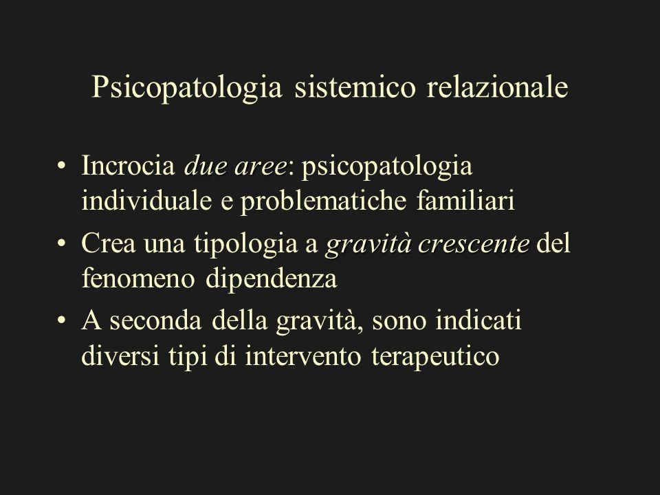 Psicopatologia sistemico relazionale due areeIncrocia due aree: psicopatologia individuale e problematiche familiari gravità crescenteCrea una tipolog