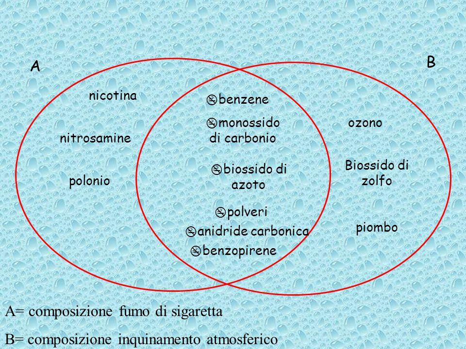 A B A= composizione fumo di sigaretta B= composizione inquinamento atmosferico benzene monossido di carbonio biossido di azoto ozono Biossido di zolfo piombo nicotina polveri nitrosamine benzopirene anidride carbonica polonio