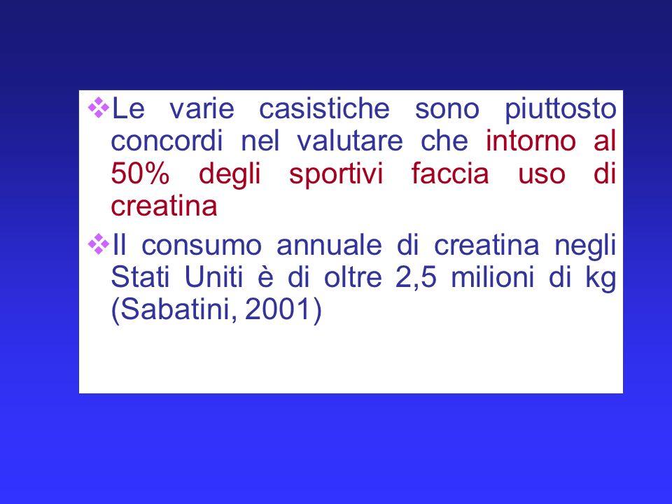 Le varie casistiche sono piuttosto concordi nel valutare che intorno al 50% degli sportivi faccia uso di creatina Il consumo annuale di creatina negli