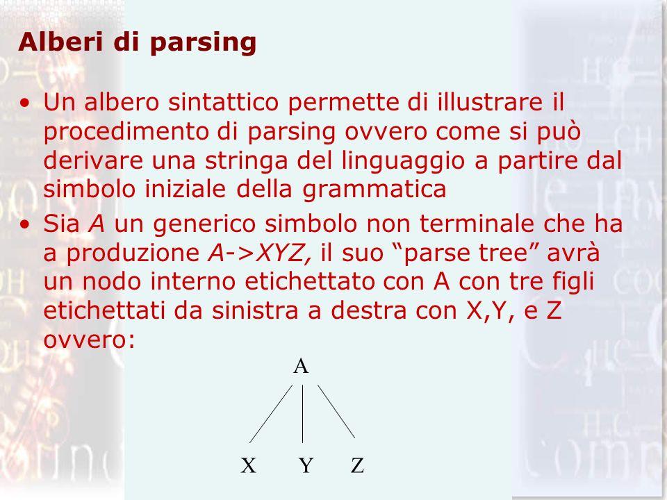 Alberi di parsing Un albero sintattico permette di illustrare il procedimento di parsing ovvero come si può derivare una stringa del linguaggio a part
