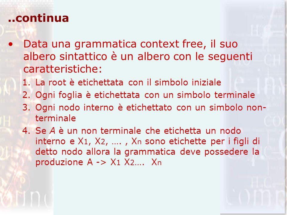 ..continua Data una grammatica context free, il suo albero sintattico è un albero con le seguenti caratteristiche: 1.La root è etichettata con il simb