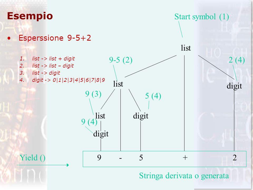 Esempio Esperssione 9-5+2 1. list -> list + digit 2.list -> list – digit 3.list -> digit 4.digit -> 0|1|2|3|4|5|6|7|8|9 digit list 9-5+2 Start symbol