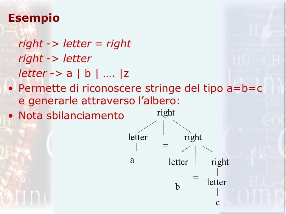 Esempio right -> letter = right right -> letter letter -> a | b | …. |z Permette di riconoscere stringe del tipo a=b=c e generarle attraverso lalbero: