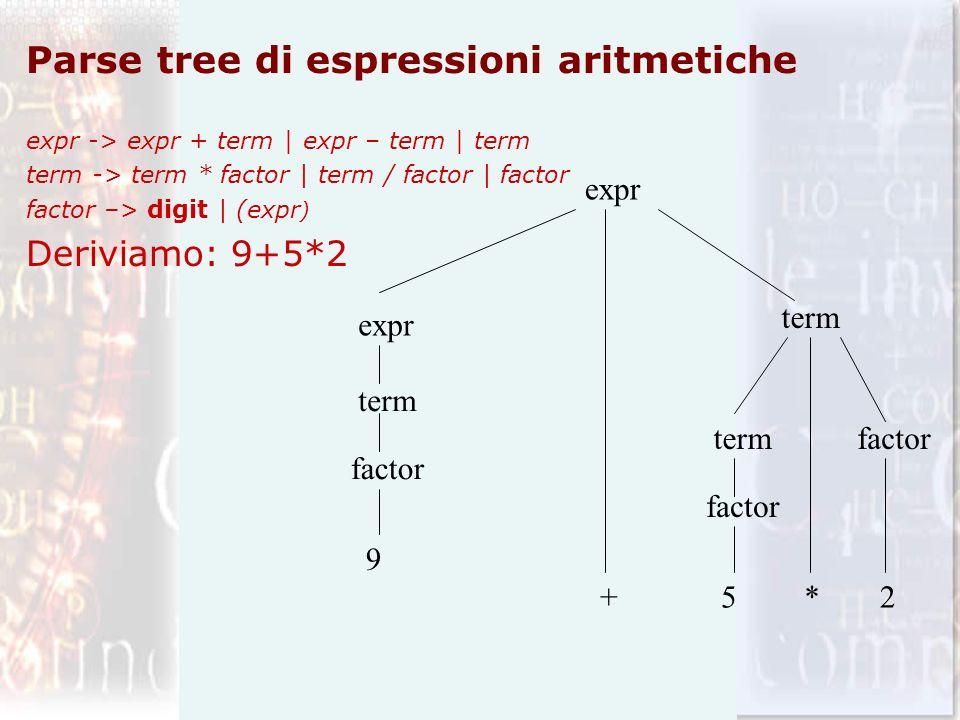 Parse tree di espressioni aritmetiche expr -> expr + term | expr – term | term term -> term * factor | term / factor | factor factor –> digit | (expr