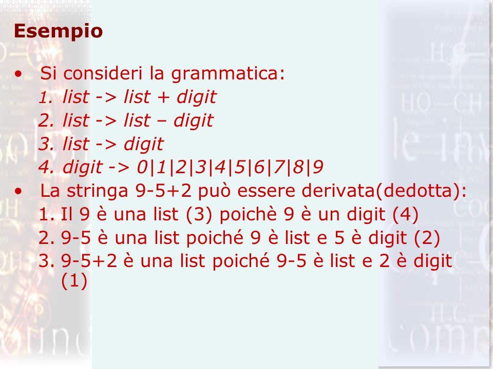 Esempio Si consideri la grammatica: 1. list -> list + digit 2.list -> list – digit 3.list -> digit 4.digit -> 0|1|2|3|4|5|6|7|8|9 La stringa 9-5+2 può