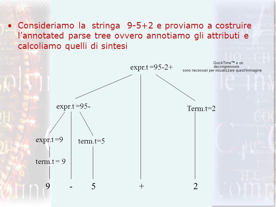 Consideriamo la stringa 9-5+2 e proviamo a costruire lannotated parse tree ovvero annotiamo gli attributi e calcoliamo quelli di sintesi term.t = 9 te