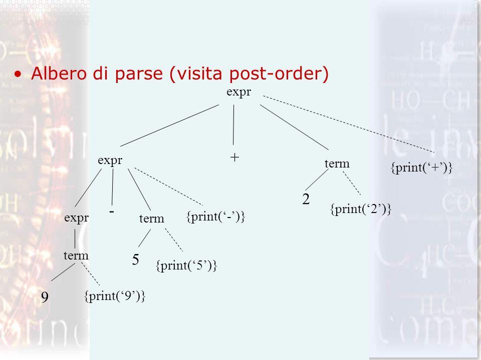 Albero di parse (visita post-order) term expr 9 - 5 + 2 {print(9)} {print(5)} {print(-)} {print(2)} {print(+)}