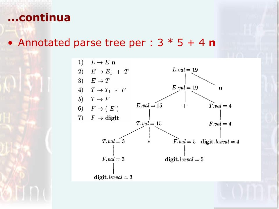 …continua Annotated parse tree per : 3 * 5 + 4 n