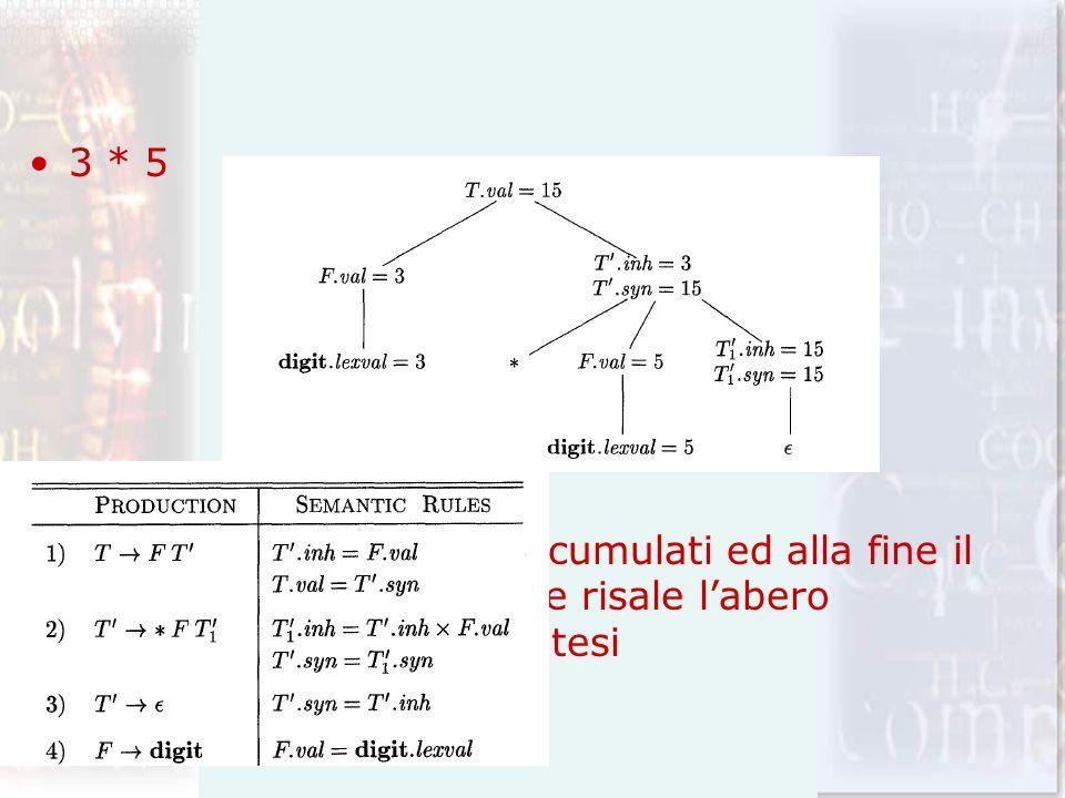 3 * 5 Tutti i fattori vengono accumulati ed alla fine il risultato viene restituito e risale labero attraverso attributi di sintesi