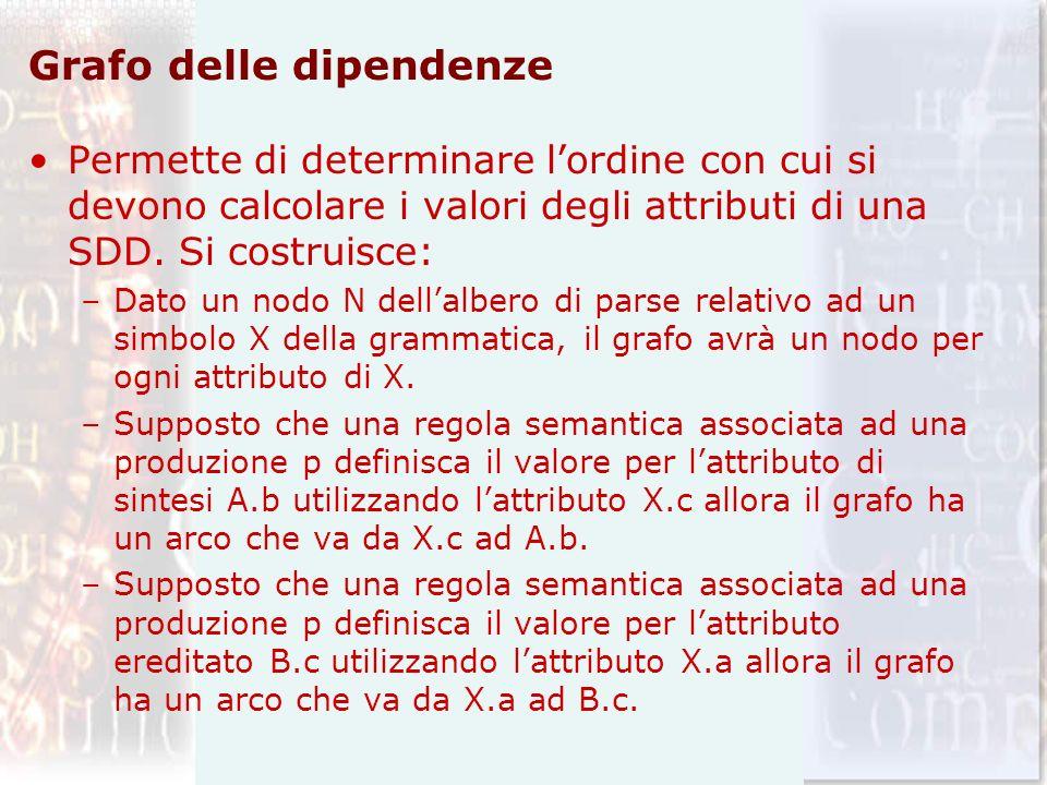 Grafo delle dipendenze Permette di determinare lordine con cui si devono calcolare i valori degli attributi di una SDD. Si costruisce: –Dato un nodo N