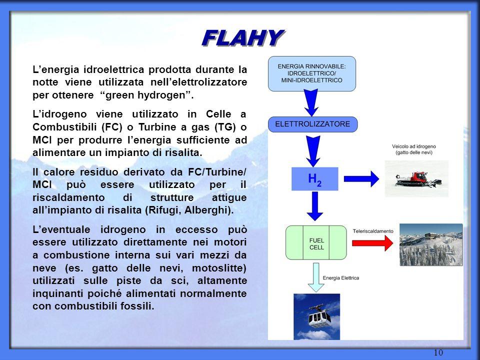 10 FLAHY Lenergia idroelettrica prodotta durante la notte viene utilizzata nellelettrolizzatore per ottenere green hydrogen.