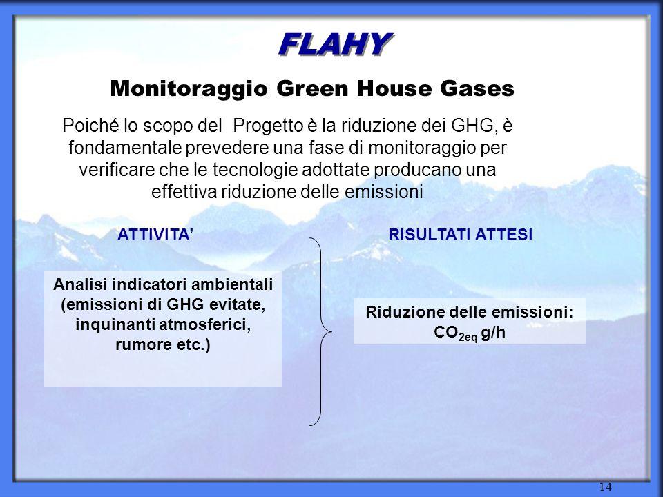 14 FLAHY Monitoraggio Green House Gases Analisi indicatori ambientali (emissioni di GHG evitate, inquinanti atmosferici, rumore etc.) Poiché lo scopo del Progetto è la riduzione dei GHG, è fondamentale prevedere una fase di monitoraggio per verificare che le tecnologie adottate producano una effettiva riduzione delle emissioni RISULTATI ATTESI Riduzione delle emissioni: CO 2eq g/h ATTIVITA