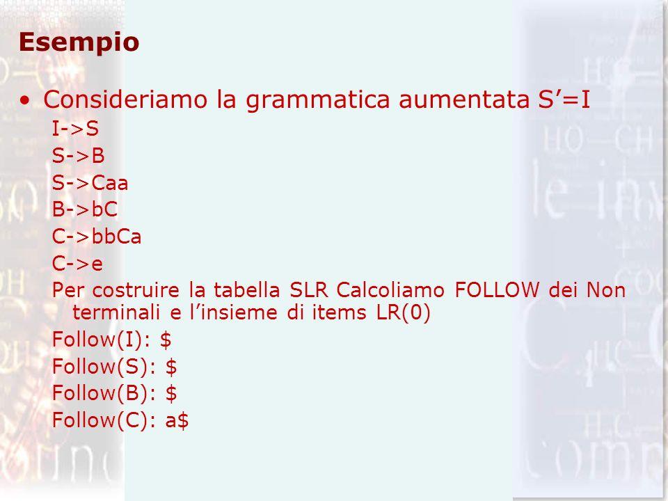 Esempio Consideriamo la grammatica aumentata S=I I->S S->B S->Caa B->bC C->bbCa C->e Per costruire la tabella SLR Calcoliamo FOLLOW dei Non terminali e linsieme di items LR(0) Follow(I): $ Follow(S): $ Follow(B): $ Follow(C): a$