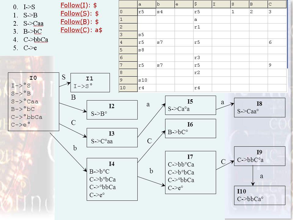I0 I->°S S->°B S->°Caa B->°bC C->°bbCa C->e° I1 I->S° I2 S->B° I3 S->C°aa I4 B->b°C C->b°bCa C->°bbCa C->e° I5 S->Ca°a I6 B->bC° I7 C->bb°Ca C->b°bCa C->°bbCa C->e° I8 S->Caa° I10 C->bbCa° I9 C->bbC°a S B C b a C b a C a
