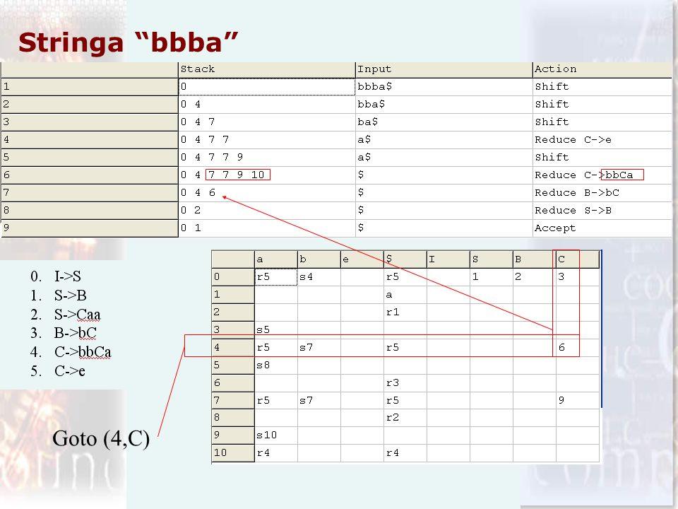 Stringa bbba Goto (4,C)
