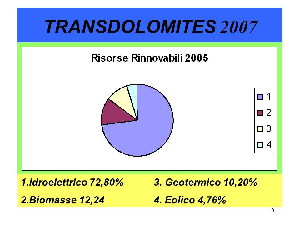 4 TRANSDOLOMITES 2007 Consumi Elettrici Totali (2005): 310.000.000 MWh (310 TWh) Potenza media netta Totale( 2005): 47.185 MW (47,185 GWh ) Idrica + Idrica da pompaggio 12,80% 76,19% Biomasse 1,80% 10,71% Geotermica 1,50% 8,93% Eolica 0,70% 4,17% Totale 16,80% 100%