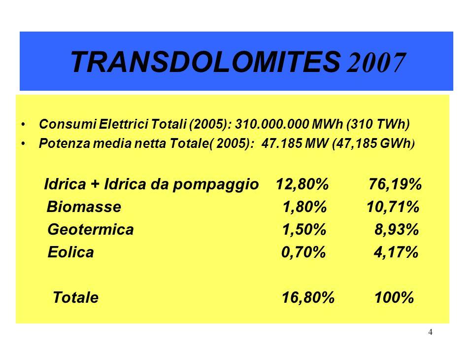5 TRANSDOLOMITES 2007 1.Idroelettrico 76,19%. 3. Geotermico 8,93% 2.