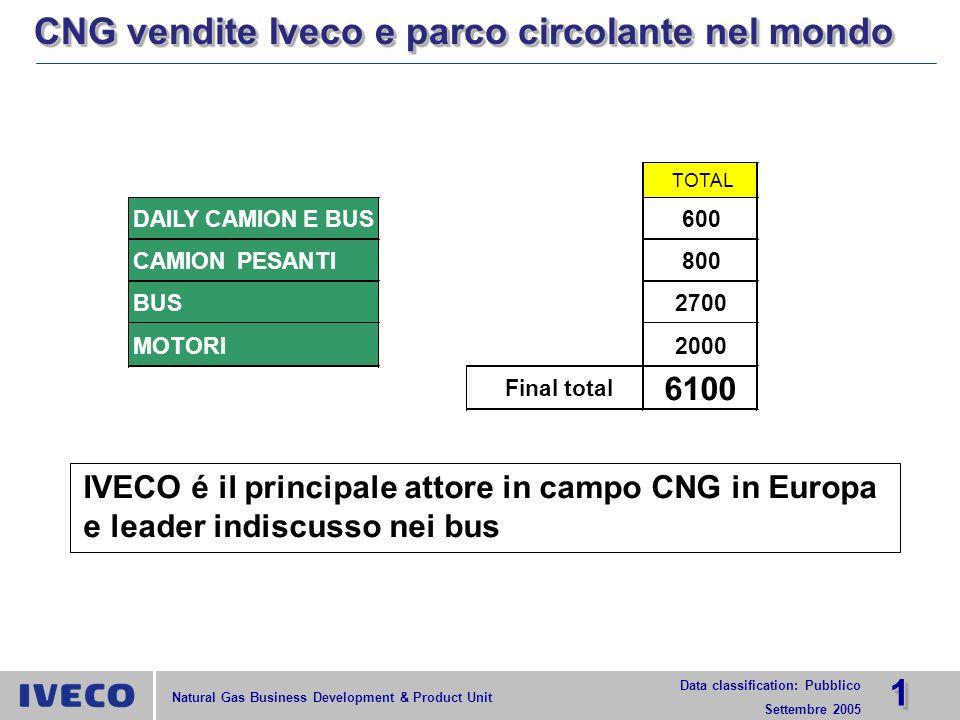 2222 Data classification: Pubblico Settembre 2005 Natural Gas Business Development & Product Unit CONCLUSIONICONCLUSIONI I VEICOLI A CNG RAPPRESENTANO UNALTERNATIVA ATTUALE, ECONOMICA, REALE E AFFIDABILE AI VEICOLI DIESEL, PER MIGLIORARE CONTEMPORANEAMENTE LE EMISSIONI ACUSTICHE E GASSOSE IN PIÚ I VEICOLI IVECO A CNG A COMBUSTIONE STECHIOMETRICA OFFRONO ULTERIORI MIGLIORI LIVELLI DI EMISSIONI DI CONTAMINANTI E DI CO2 ATTUALMENTE IVECO OFFRE UNA GAMMA COMPLETA DI VEICOLI A CNG CHE RISPETTANO LA NORMATIVA E.E.V.