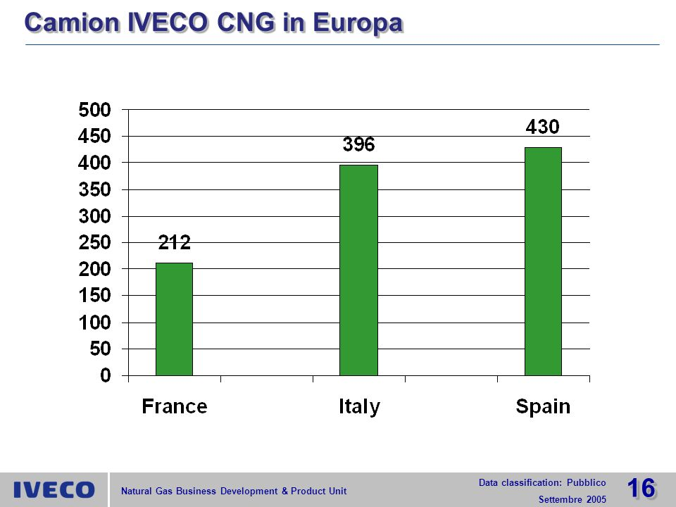 1616 Data classification: Pubblico Settembre 2005 Natural Gas Business Development & Product Unit Camion IVECO CNG in Europa