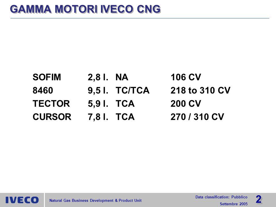 1313 Data classification: Pubblico Settembre 2005 Natural Gas Business Development & Product Unit FLOTTA FCC A GAS NATURALE TOTALE 445 UNITÁ CONSUMO FLOTTA FCC A GAS NATURALE 10.500.000 m 3 Emissioni annuali evitate Iveco CNG (EEV) vs.