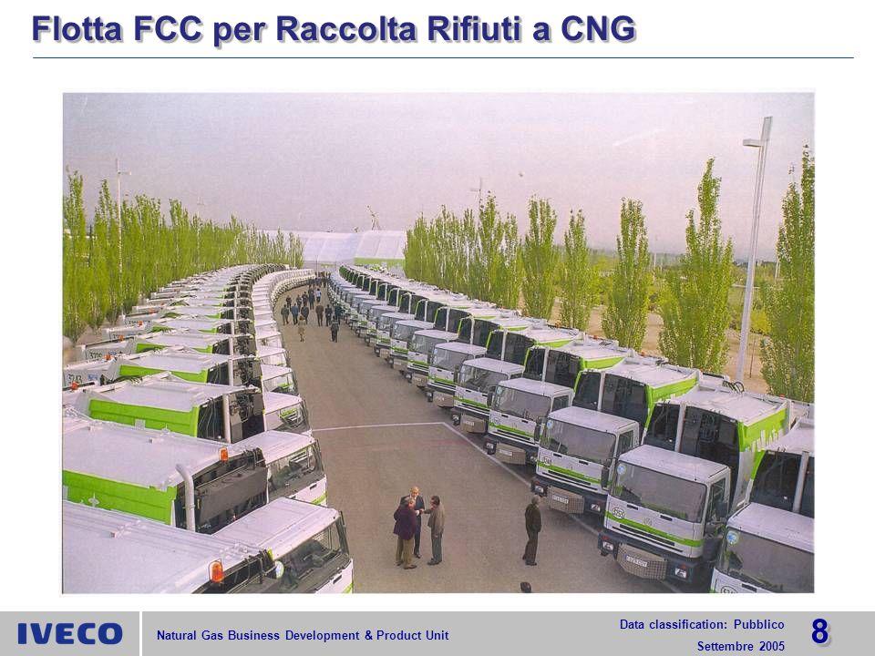 1919 Data classification: Pubblico Settembre 2005 Natural Gas Business Development & Product Unit Bus 18 m.