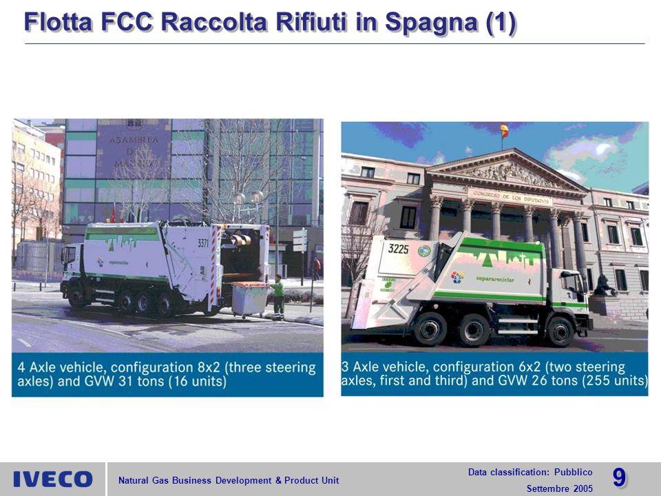 1010 Data classification: Pubblico Settembre 2005 Natural Gas Business Development & Product Unit Flotta FCC Raccolta Rifiuti in Spagna (2)