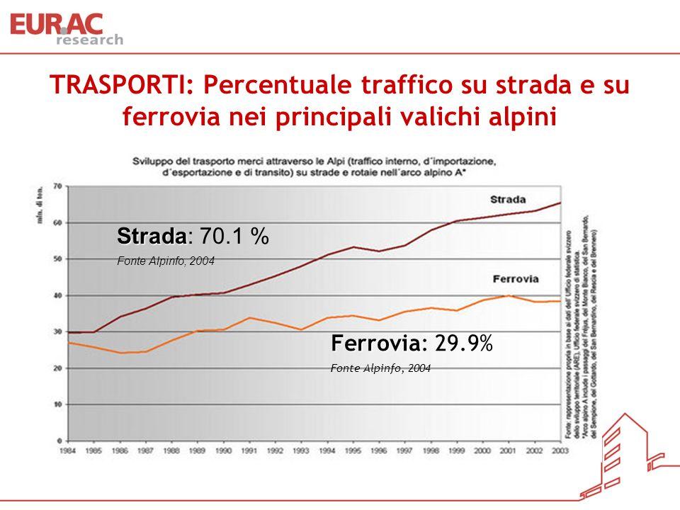 TRASPORTI: Percentuale traffico su strada e su ferrovia nei principali valichi alpini Strada Strada: 70.1 % Fonte Alpinfo, 2004 Ferrovia Ferrovia: 29.