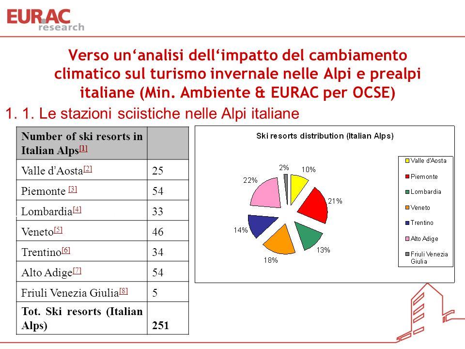 Verso unanalisi dellimpatto del cambiamento climatico sul turismo invernale nelle Alpi e prealpi italiane (Min. Ambiente & EURAC per OCSE) Number of s
