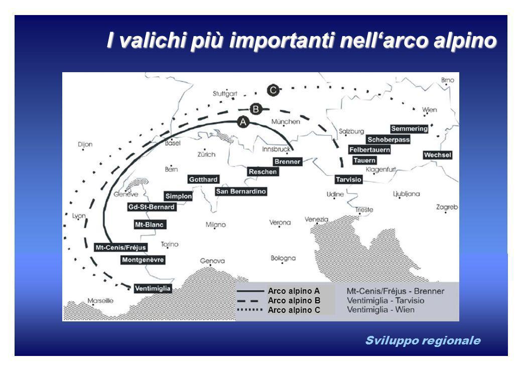 Sviluppo regionale I valichi più importanti nellarco alpino Arco alpino A Arco alpino B Arco alpino C