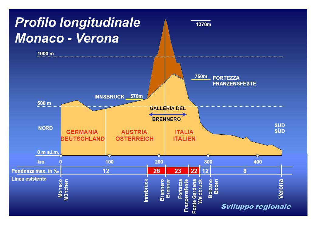 Sviluppo regionale Profilo longitudinale Monaco - Verona Monaco München Innsbruck Brennero Brenner Fortezza Franzensfeste Ponte Gardena Waidbruck Bolz