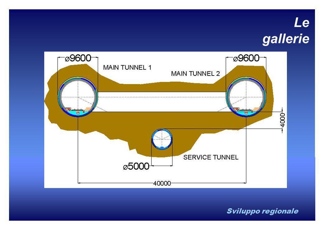 Sviluppo regionale Le gallerie
