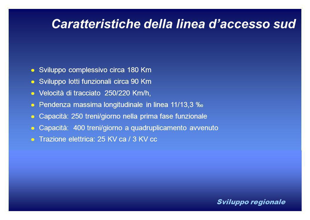 Sviluppo regionale Sviluppo complessivo circa 180 Km Sviluppo lotti funzionali circa 90 Km Velocità di tracciato 250/220 Km/h, Pendenza massima longit