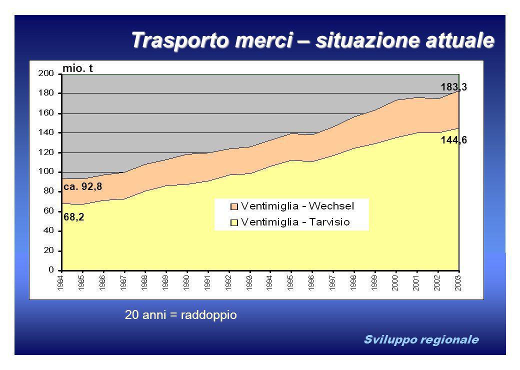 Sviluppo regionale 20 anni = raddoppio 183,3 144,6 68,2 ca. 92,8 mio. t Trasporto merci – situazione attuale
