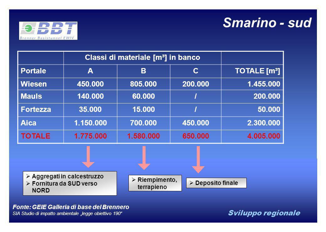 Sviluppo regionale Smarino - sud Aggregati in calcestruzzo Fornitura da SUD verso NORD Riempimento, terrapieno Deposito finale Classi di materiale [m³