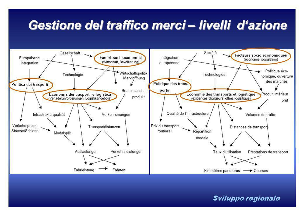 Sviluppo regionale Gestione del traffico merci – livelli dazione Politica dei trasporti Fattori socioeconomici Economia dei trasporti e logistica
