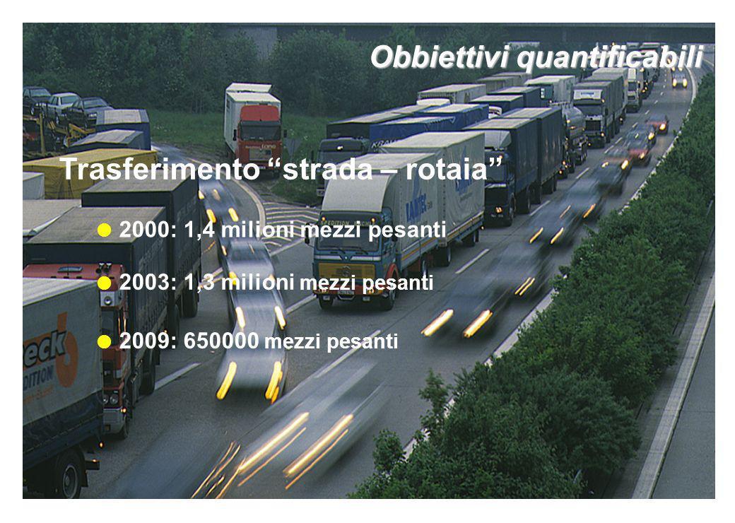2003: 1,3 milioni mezzi pesanti 2009: 650000 mezzi pesanti Trasferimento strada – rotaia 2000: 1,4 milioni mezzi pesanti Obbiettivi quantificabili