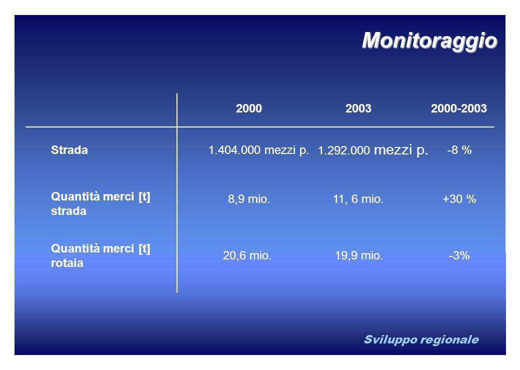Sviluppo regionale 200020032000-2003 Strada1.404.000 mezzi p. 1.292.000 mezzi p. -8 % Quantità merci [t] strada Quantità merci [t] rotaia 8,9 mio.11,