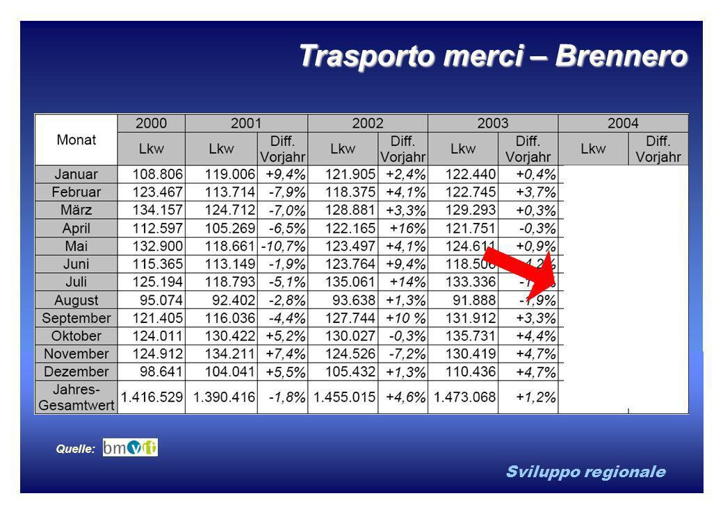 Sviluppo regionale Quelle: Trasporto merci – Brennero