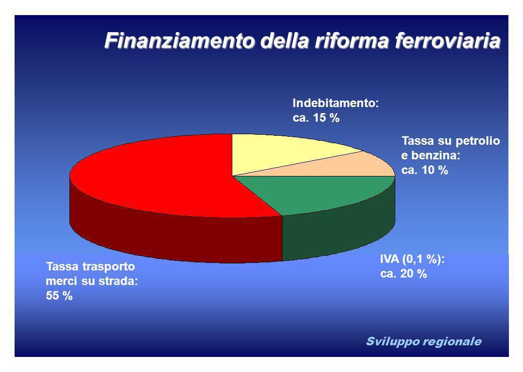 Sviluppo regionale Finanziamento della riforma ferroviaria Indebitamento: ca. 15 % Tassa su petrolio e benzina: ca. 10 % IVA (0,1 %): ca. 20 % Tassa t