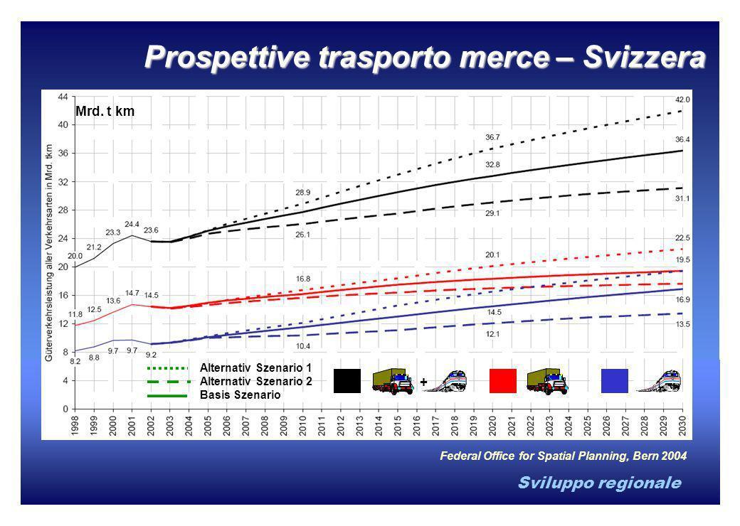 Sviluppo regionale Alternativ Szenario 1 Alternativ Szenario 2 Basis Szenario + Federal Office for Spatial Planning, Bern 2004 Mrd. t km Prospettive t