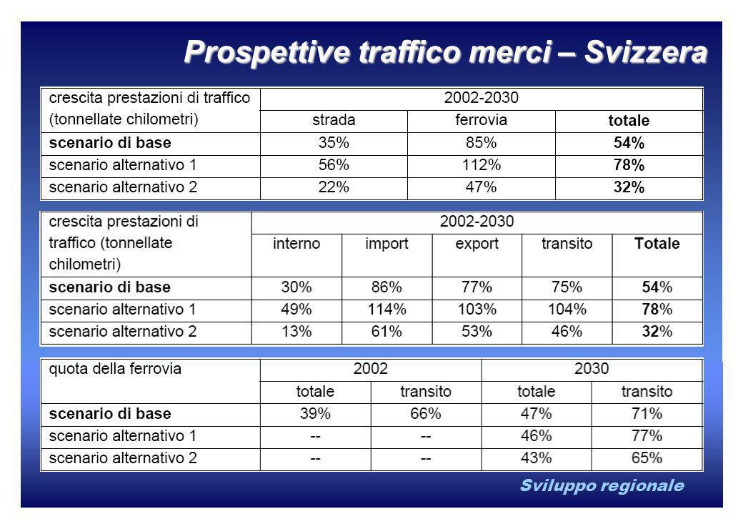 Sviluppo regionale Prospettive traffico merci – Svizzera