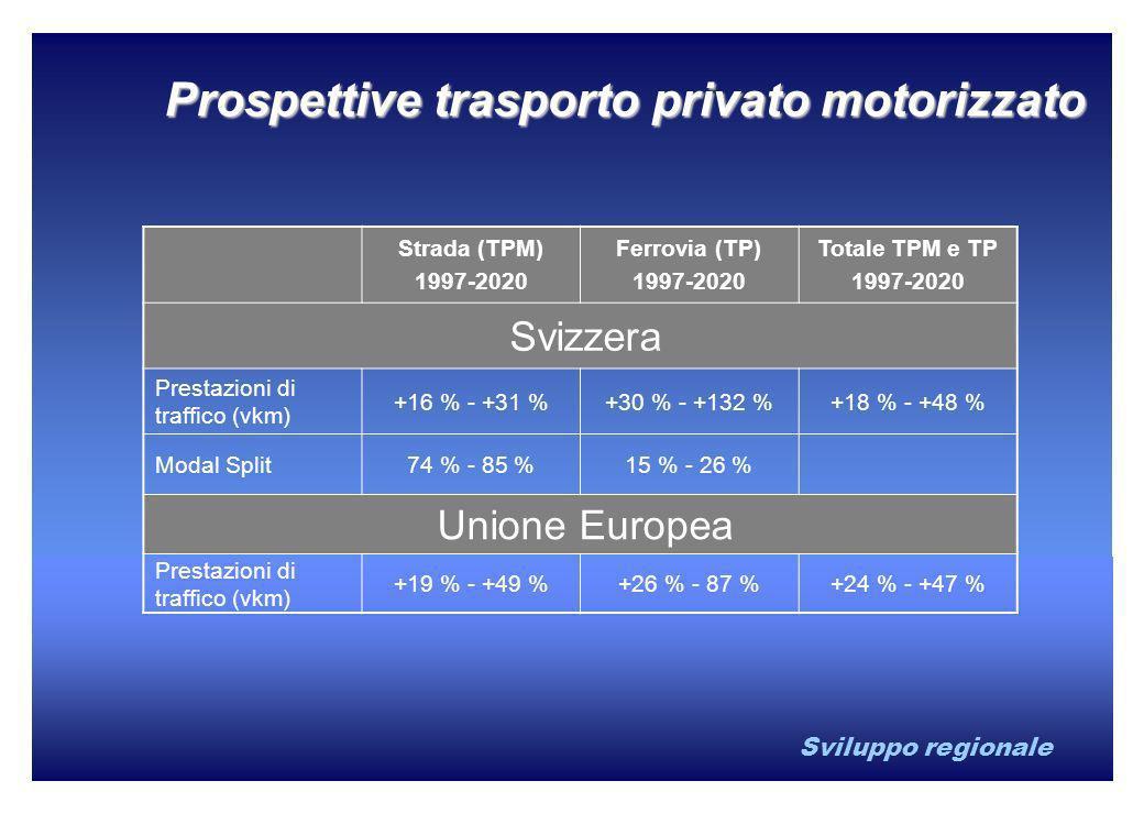 Sviluppo regionale Prospettive trasporto privato motorizzato Strada (TPM) 1997-2020 Ferrovia (TP) 1997-2020 Totale TPM e TP 1997-2020 Svizzera Prestaz