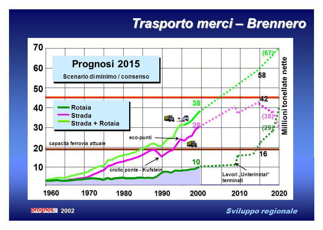 Sviluppo regionale 2002 Trasporto merci – Brennero 2000 58 2010 16 2020 (38) (67) (29) 19601970 1980 1990 70 20 40 30 10 50 60 10 28 38 + 42 eco-punti