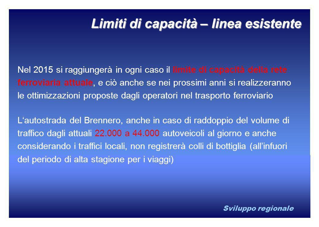 Sviluppo regionale Limiti di capacità – linea esistente Nel 2015 si raggiungerà in ogni caso il limite di capacità della rete ferroviaria attuale, e c