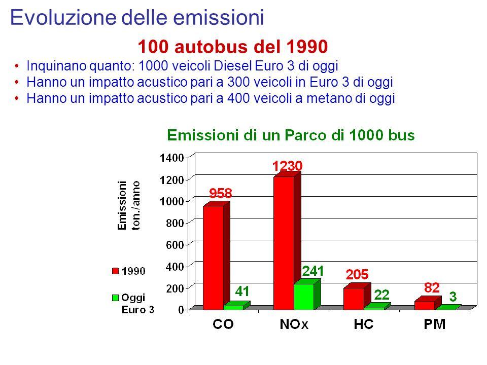 100 autobus del 1990 Inquinano quanto: 1000 veicoli Diesel Euro 3 di oggi Hanno un impatto acustico pari a 300 veicoli in Euro 3 di oggi Hanno un impa