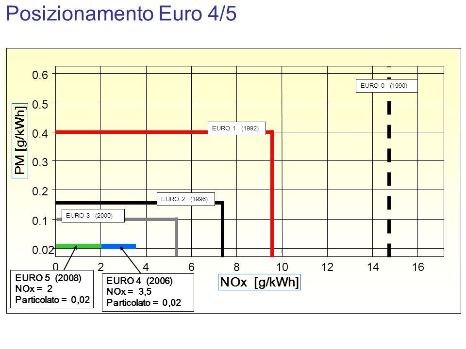 Posizionamento Euro 4/5 0.02 0.1 0.2 0.3 0.4 0.5 0.6 0246810121416 NOx [g/kWh] PM [g/kWh] EURO 1 (1992) EURO 0 (1990) EURO 2 (1996) EURO 3 (2000) EURO